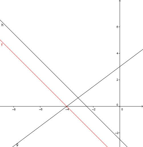 Zeichnugn der gegebenen linearen Funktionen