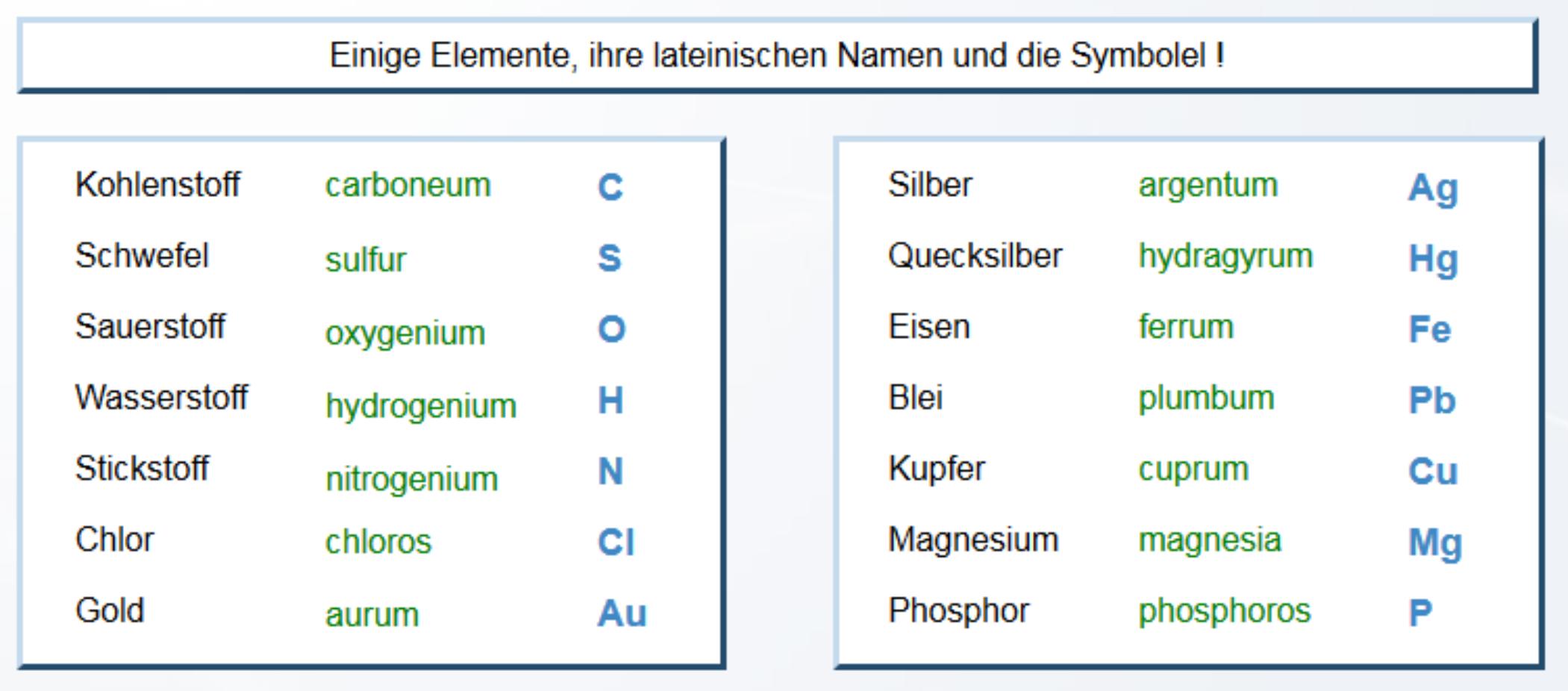 Chemische Zeichensprache - Chemie Artikel » Serlo.org