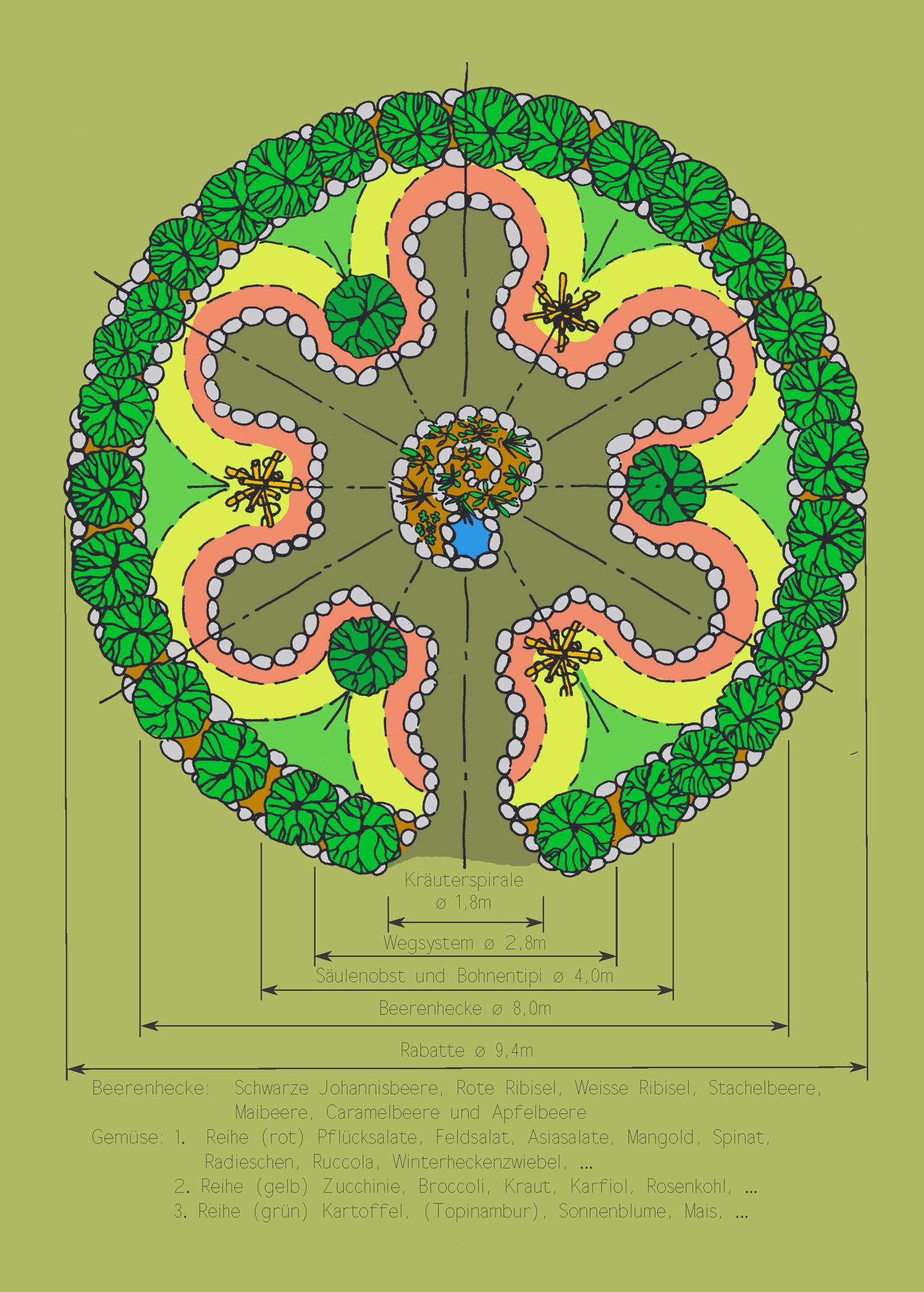 Mandala-Garten Schema