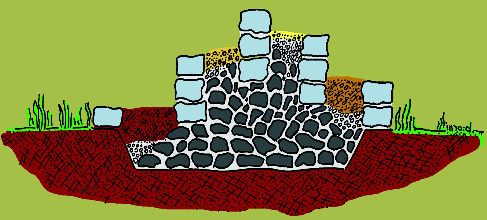 Kräuterspirale Schema