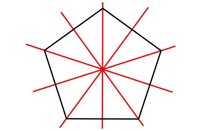 Symmetrieachsen eines regelmäßigen Fünfecks - Achsensymmetrie