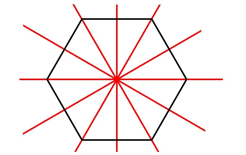 Symmetrieachsen eines regelmäßiges Sechseck - Achsensymmetrie