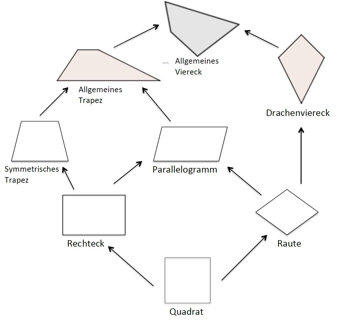 Geometrie Das Haus Der Vierecke Youtube Angletsurfphoto Info