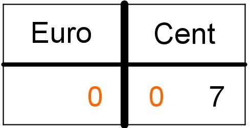 Einheitentabelle
