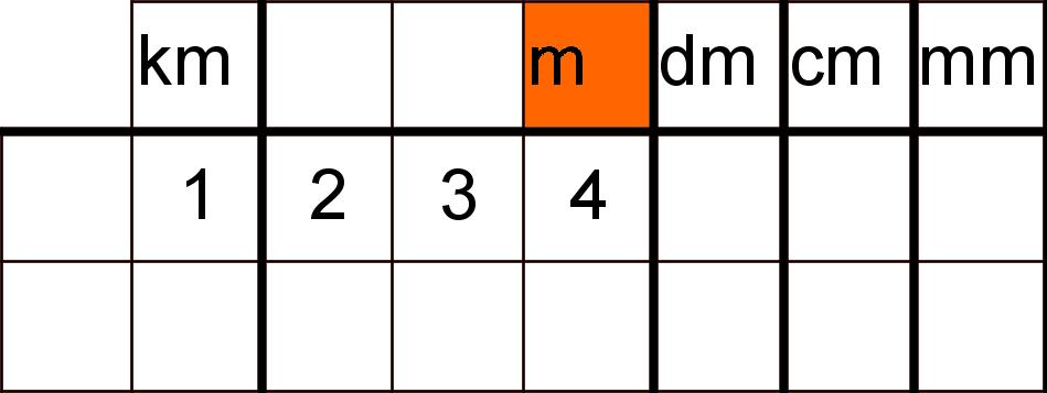 Einheitentabelle mit Beispielzahlen