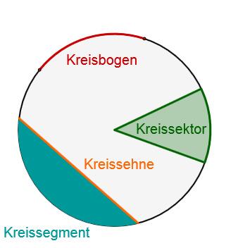 Kreisteile