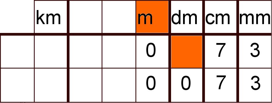 Einheitentabelle mit Fehlern