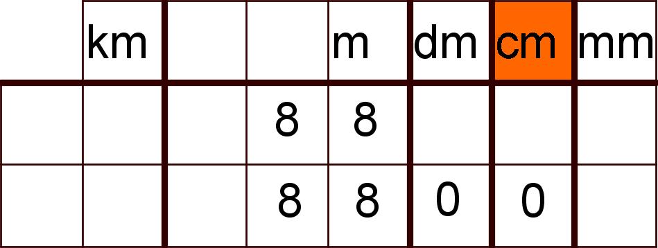Einheitentabelle mit Beispielen