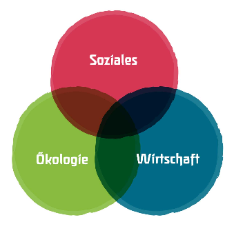 Nachhaltigkeitsbereiche