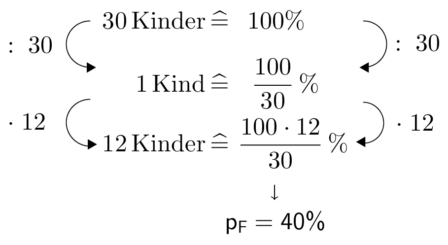 DreisatzKreisdiagramm40%