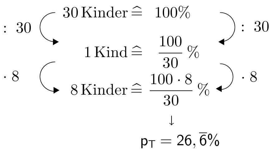 DreisatzKreisdiagramm26,6%