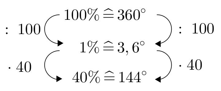 DreisatzKreisdiagramm144°