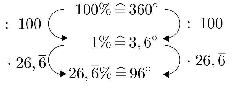 DreisatzKreisdiagramm96°