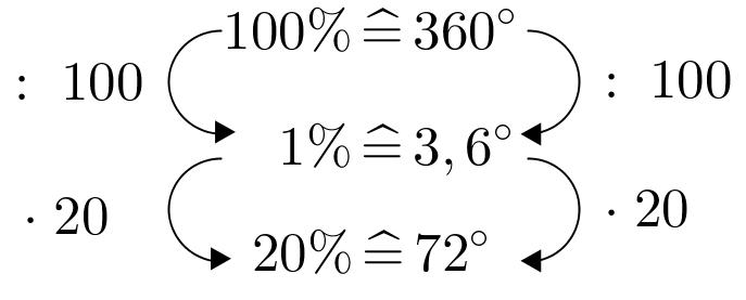 DreisatzKreisdiagramm72°