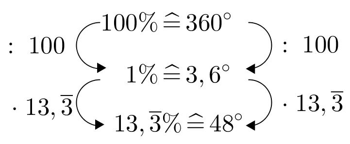 DreisatzKreisdiagramm48°