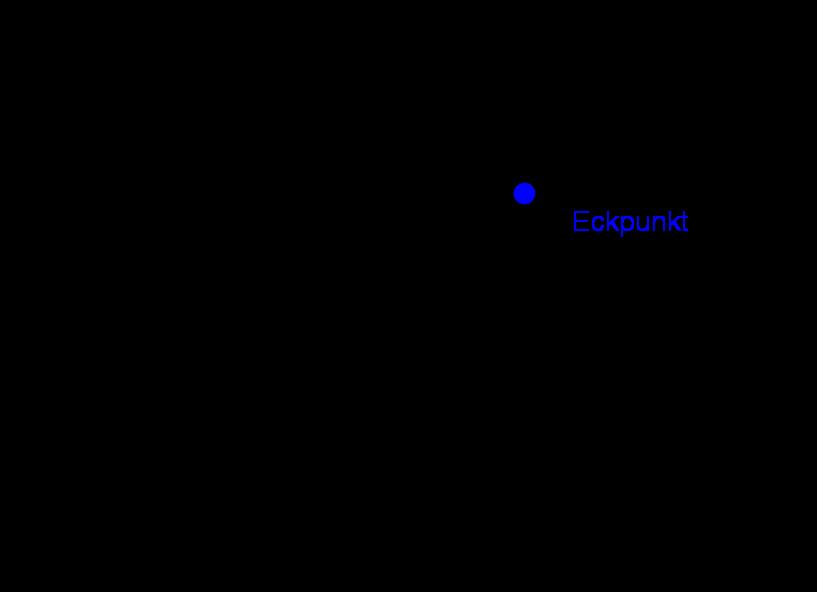 Eckpunkt eines Quaders