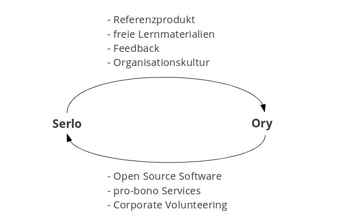 Serlo und Ory
