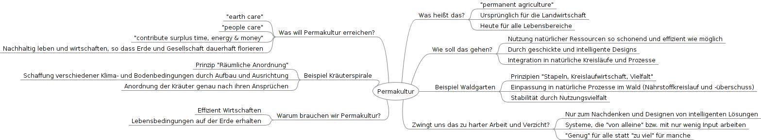 Mindmap PK