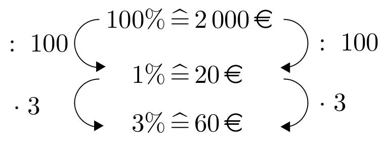 2000€3%