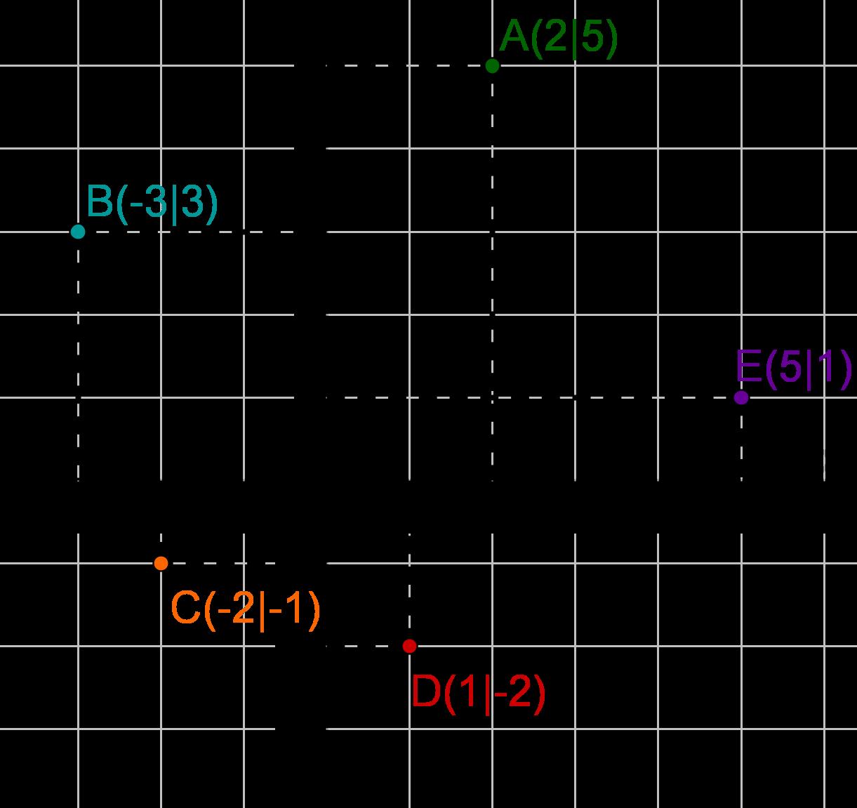 Aufgaben zum Koordinatensystem - Mathe Themenordner » Serlo.org