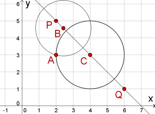Koordinatensystem, Kreise
