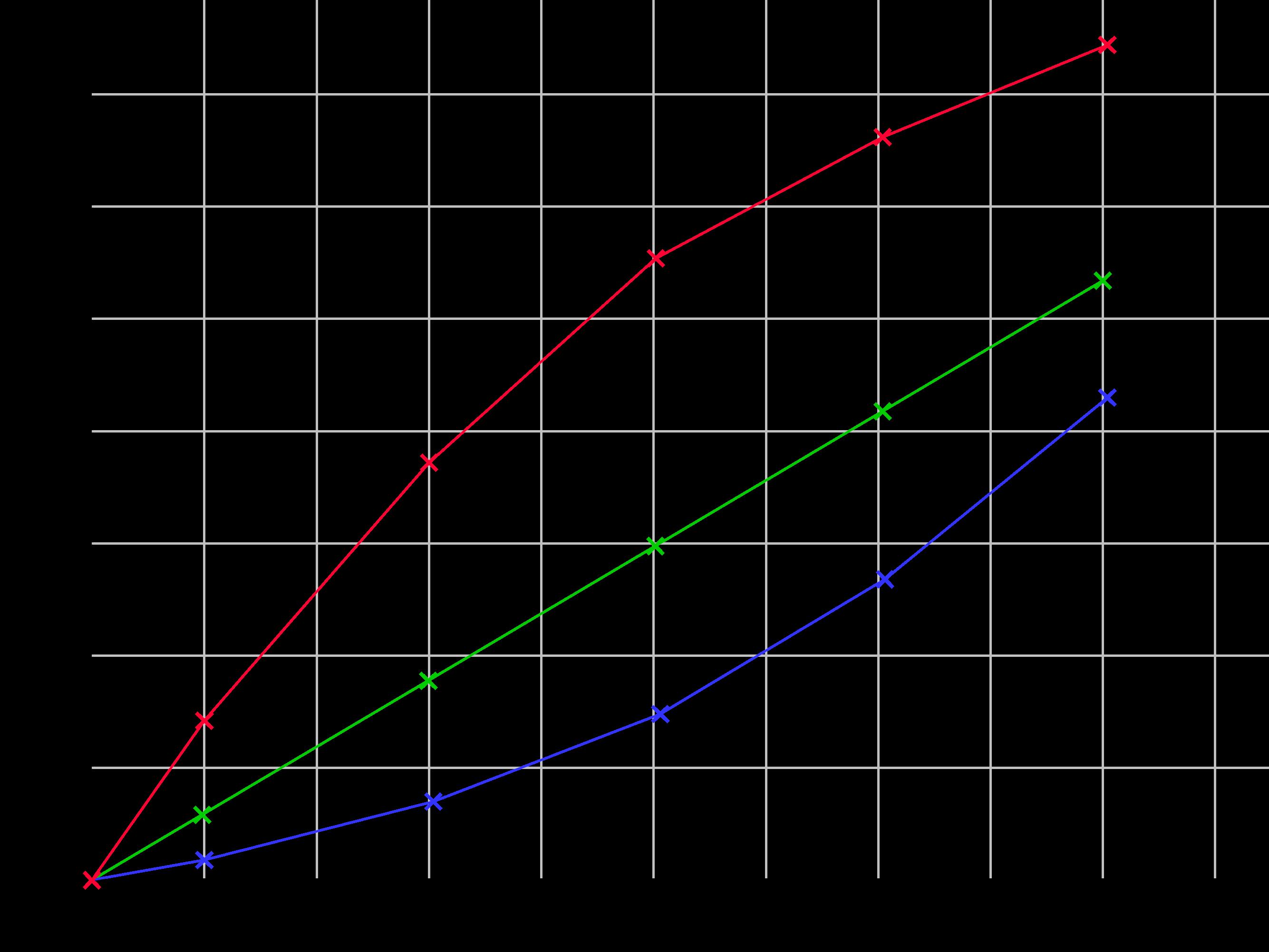 Widertstandskennlinie Diagram