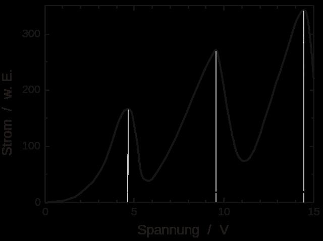 Graph der gemessenen Stromstärke in Abhängigkeit der angelegten Spannung