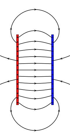 Feldlinien zwischen zwei Platten