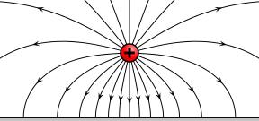 Feldlinien einer positiven Punktladung in der Nähe einer negativ geladenen Platte