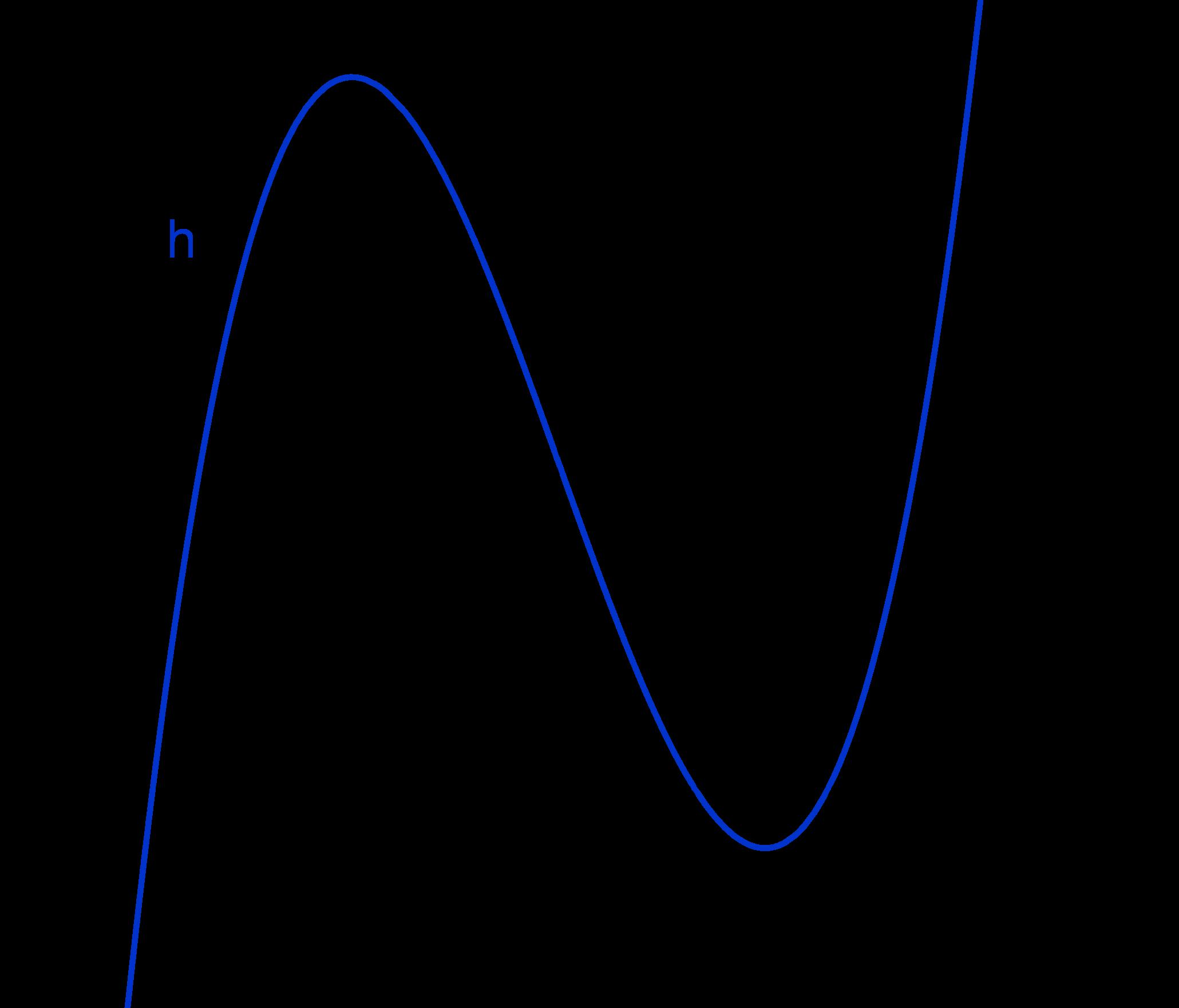 Aufgaben zur Bestimmung von Nullstellen - Mathe Themenordner » Serlo.org