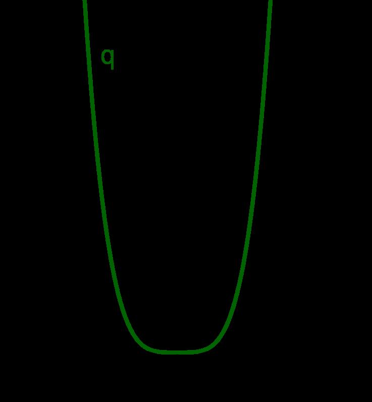 Graph zu x hoch 4