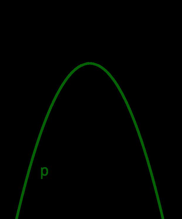 Graph, Parabel