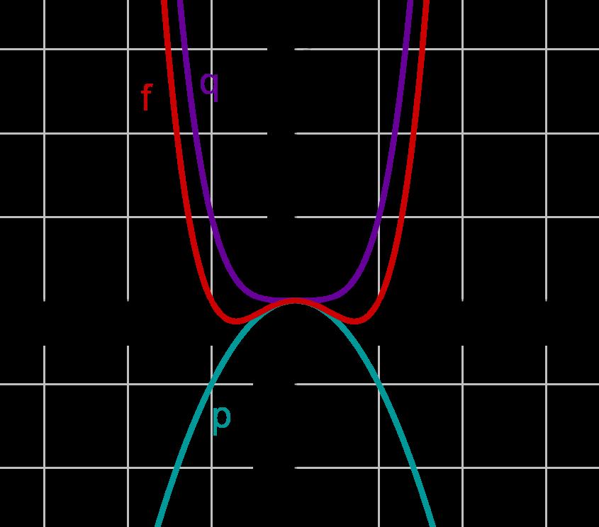 Graph mit drei Funktionen achsensymmetrisch zur y-Achse