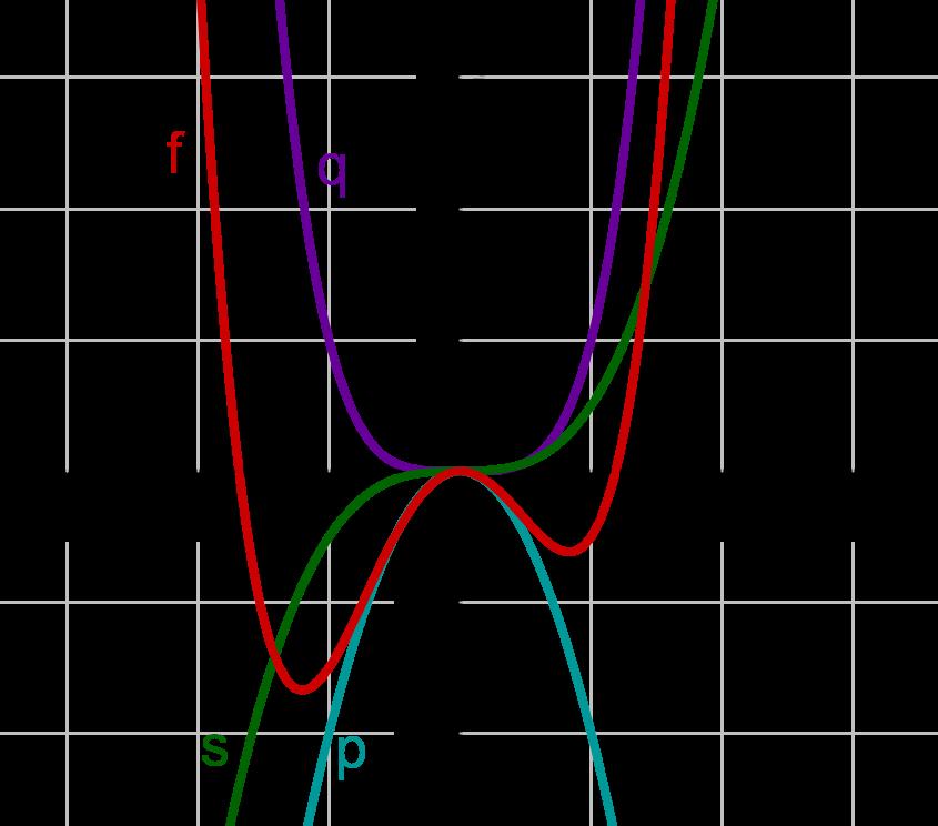Graphen von vier Funktionen