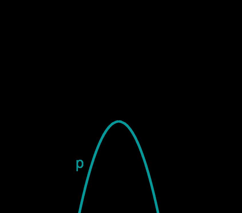 Graph zu p