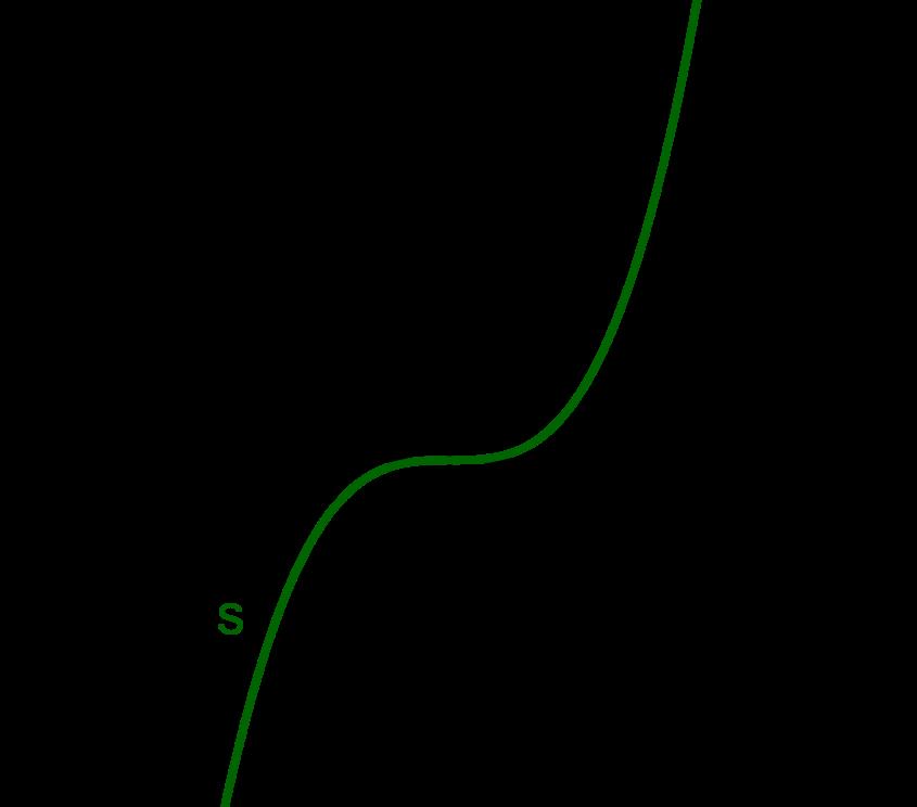 Graph zu s