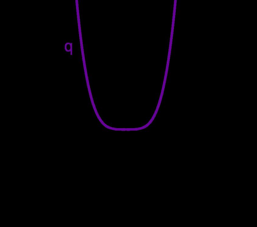 Graph zu q