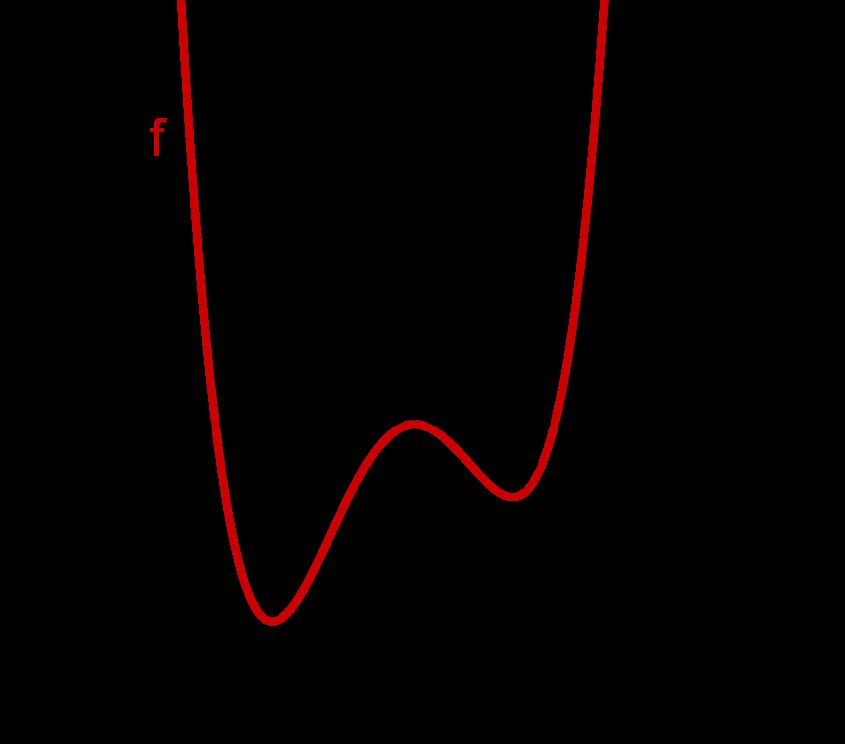 Graph einer asymmetrischen Funktion