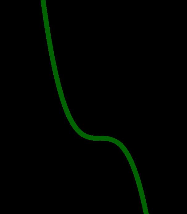 Graph zur Funktion -x^3
