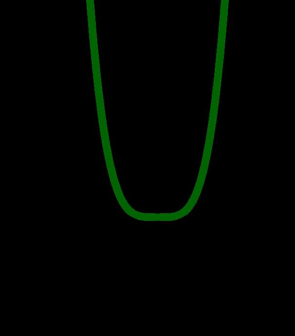 Graph zur Funktion 2x^4