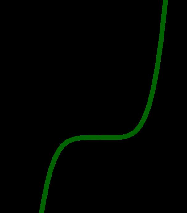 Graph zur Funktion 0,2x^5