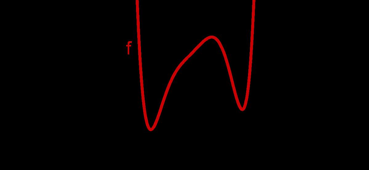Graph einer Polynomfunktion