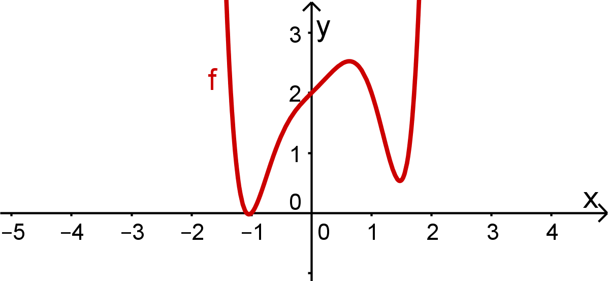 Graph Funktion