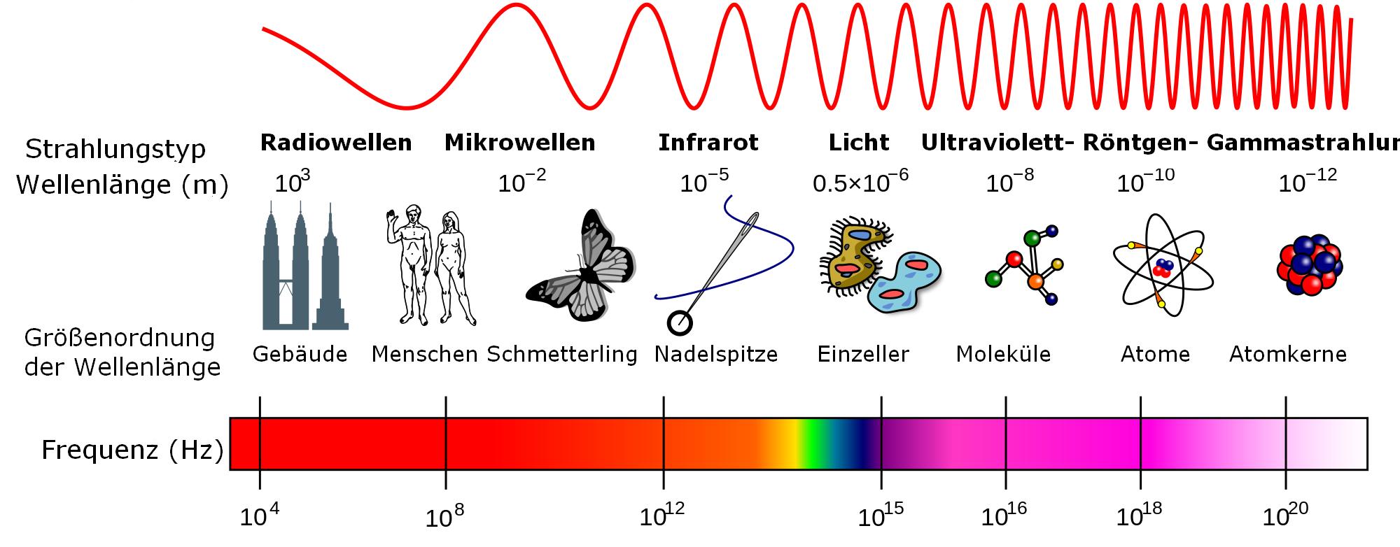 Teilchencharakter des Photons | Elektromagnetische Wellen ...