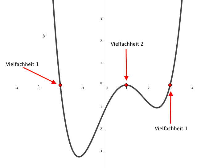 Graphg
