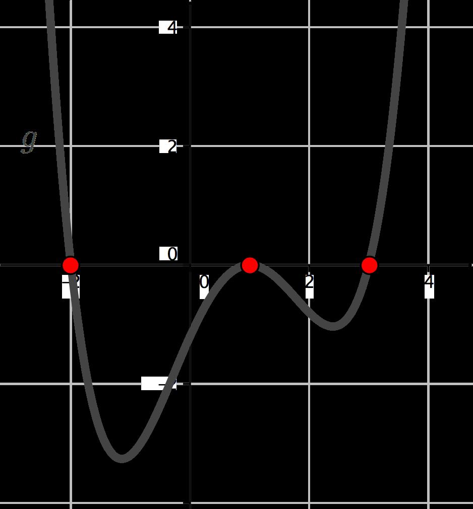 Graph mit einer Funktion und visualisierten Nullstellen