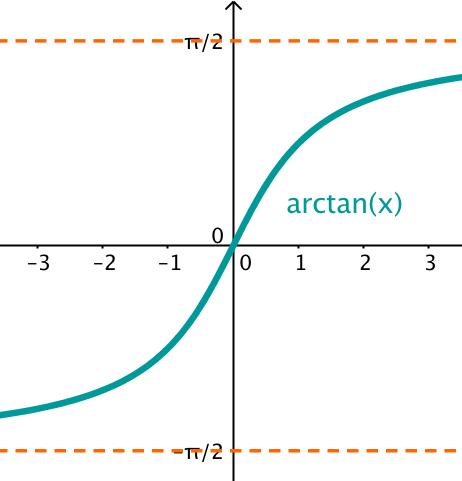 Arctan