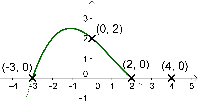 Verlauf Graph Teil 1