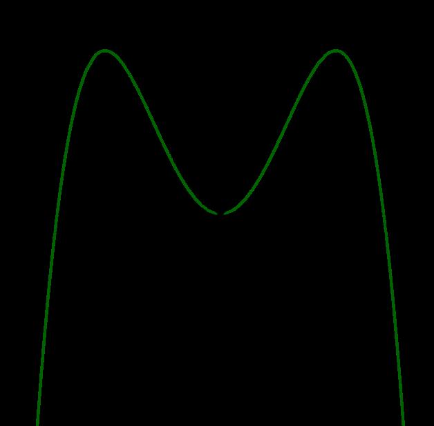 Lösung Graph