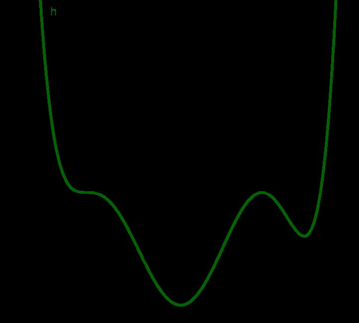 Graph komplett